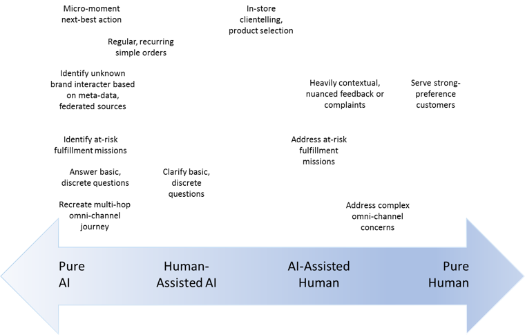 AI-Human Customer Care Continuum