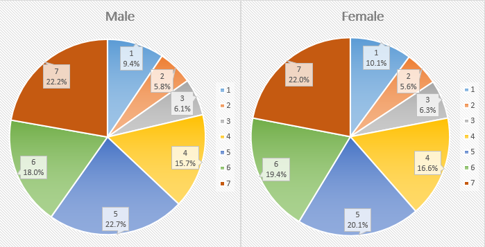 male and female survey results