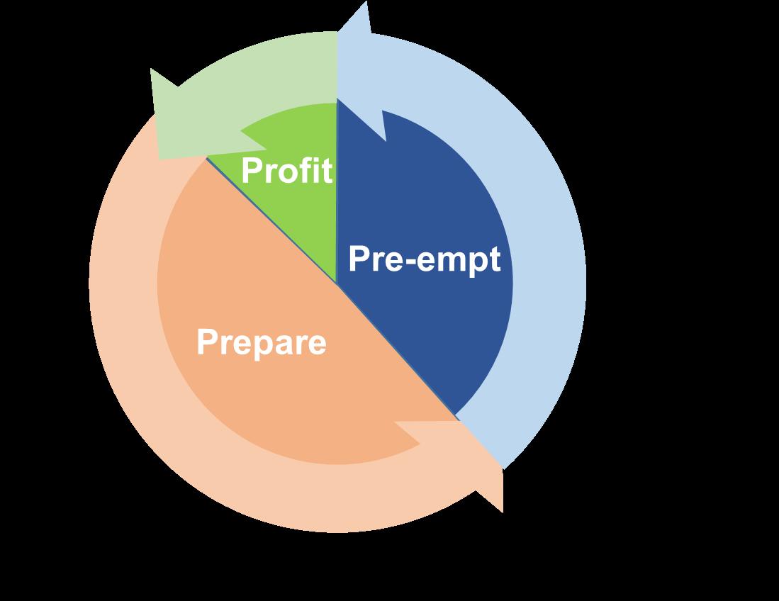 Profit, Pre-empt, Prepare