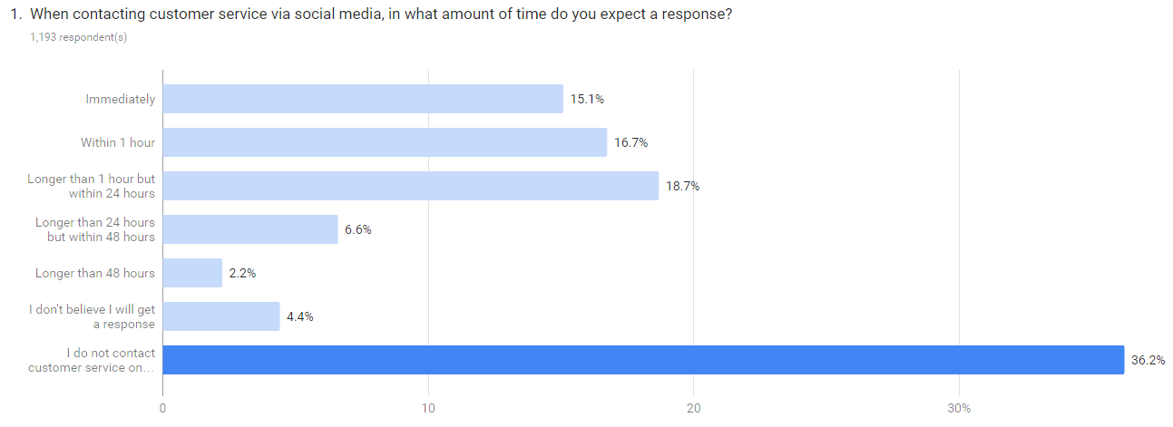Social Media Response Times - Google Consumer Survey Overall Results