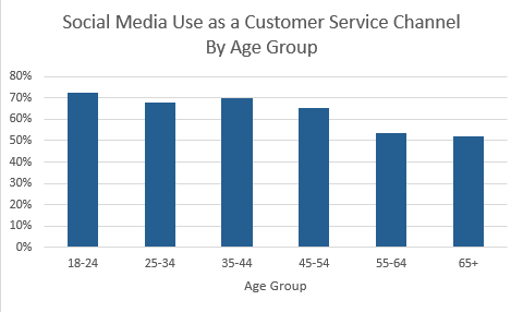 Social Media Use as a Customer Service Channel By Age Group