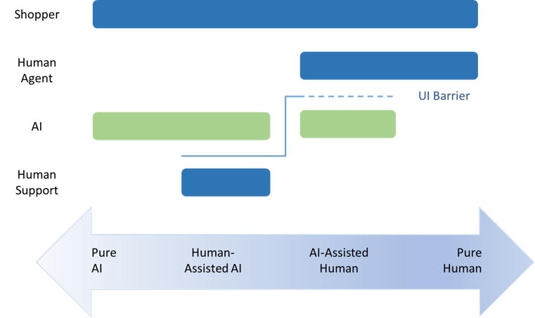 Graphical AI-Human Customer Care Continuum